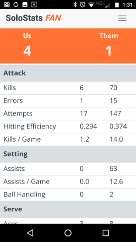 Attack Stats