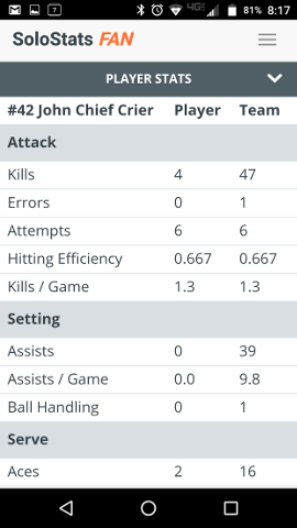 Player Stats